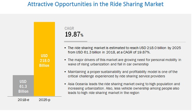 Ride Sharing Market by Type, Car Sharing, Service, Micro-Mobility, Vehicle Type, and Region- 2025| MarketsandMarkets