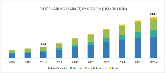 Ride Sharing Market | Industry Key Players, Size, Forecasts