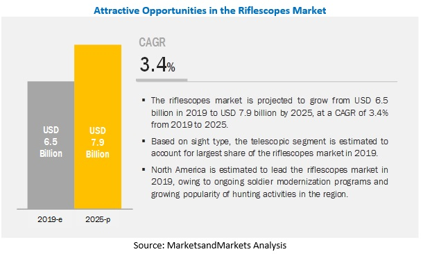 Riflescope Market