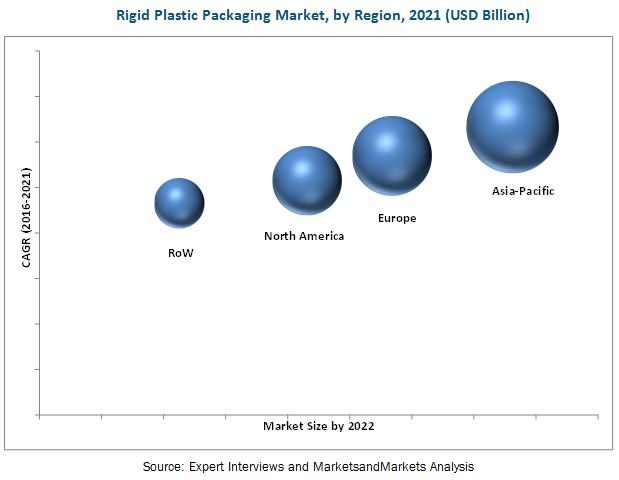 Rigid Plastic Packaging Market by Raw Material & Application