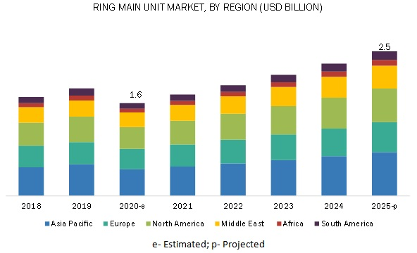Ring Main Unit Market by region