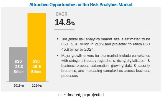 Risk Analytics Market