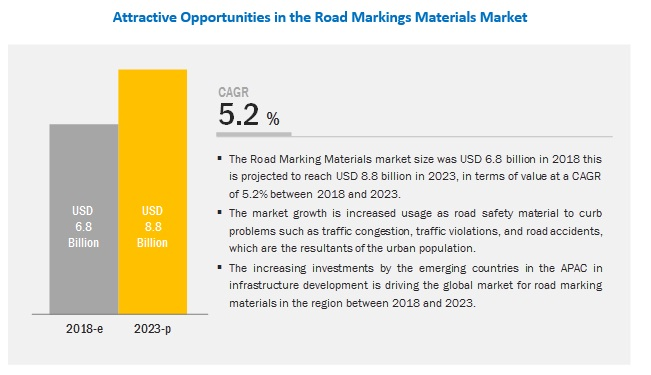 Road Marking Materials Market by Type, Application and