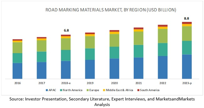 Road Marking Materials Market