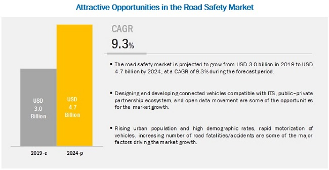 Road Safety Market by Solution & Service - 2024 | MarketsandMarkets