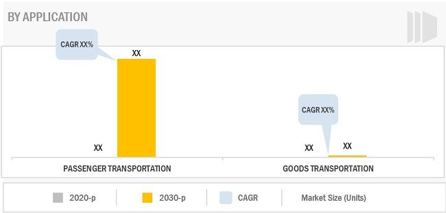 Robo-Taxi Market By Application