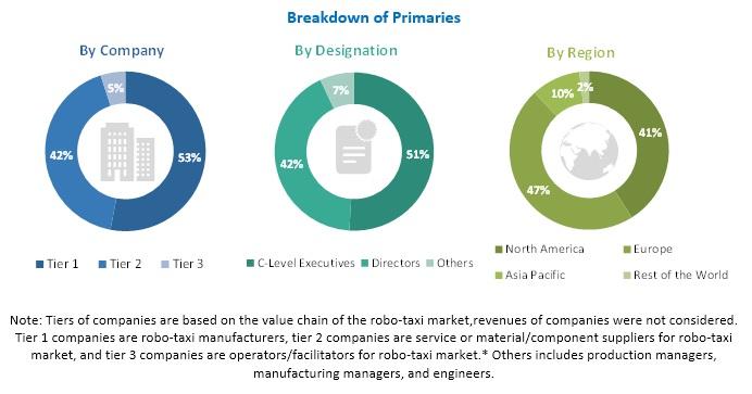 Robo-Taxi Market Report