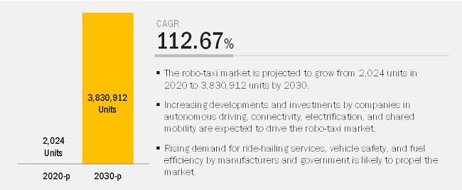 Robo-Taxi Market