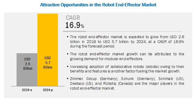 Robot End-Effector Market