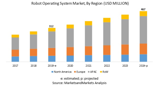 Robot Operating System Market by Types | ROS Market - 2024