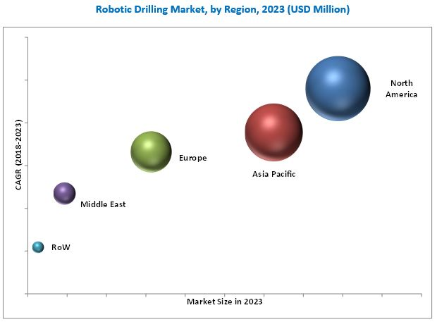 Robotic Drilling Market