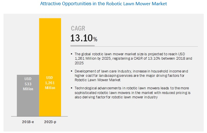 Robotic Lawn Mower Market