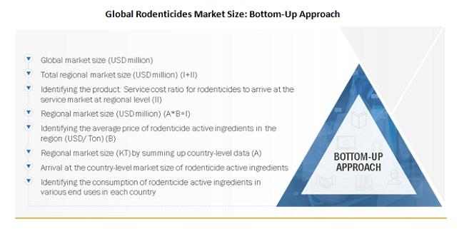 Rodenticides Market Size Bottom-Up Approach