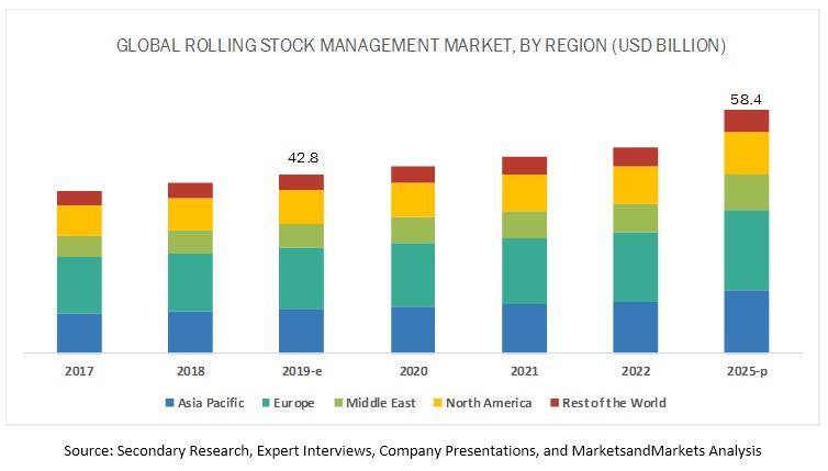 Rolling Stock Management Market