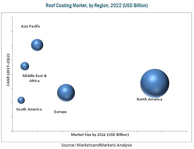 Roof Coating Market By Type Technology Amp Application