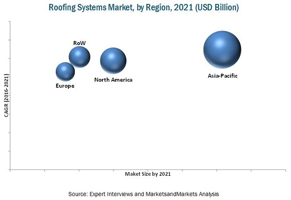 Roofing Systems Market