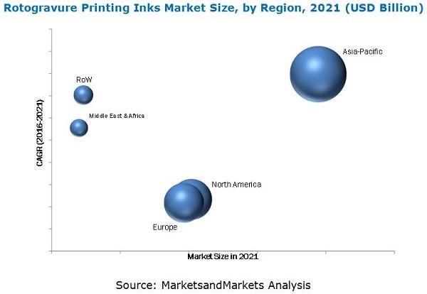 Rotogravure Printing Inks Market