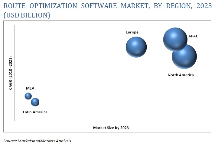 Route Optimization Software Market
