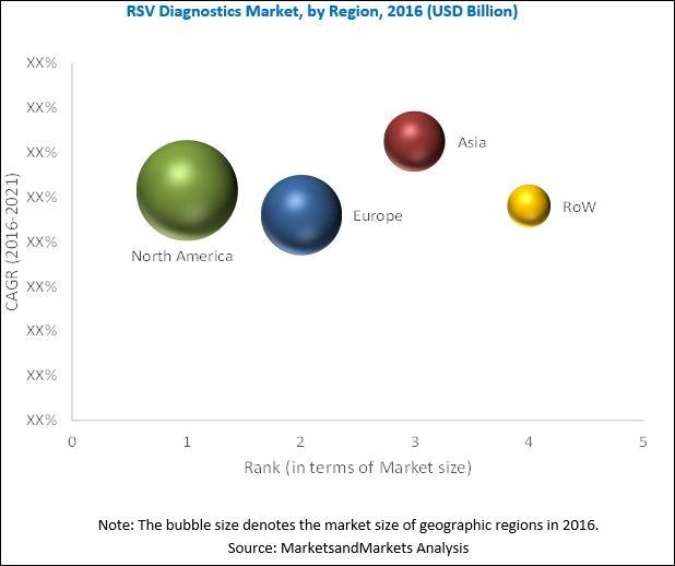 RSV Diagnostics Market, by Region, 2016 (USD Billion)