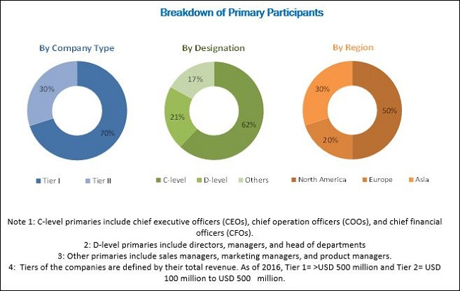 RSV Diagnostics Market: Breakdown of Primary Participants