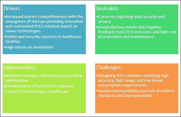 RTLS Healthcare Market