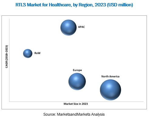 rtls market for healthcare by hospitals healthcare facilities