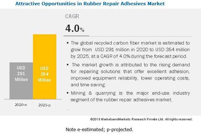Rubber Repair Adhesives Market