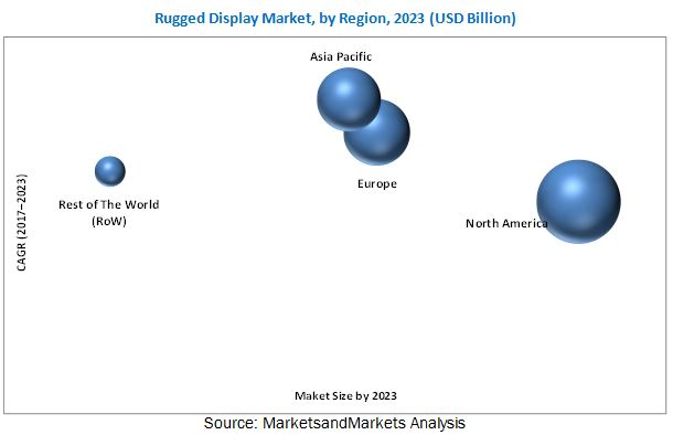 Rugged Display Market