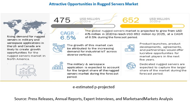 Rugged Servers Market