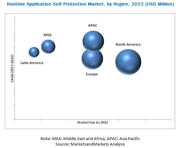 Runtime Application Self-Protection Market