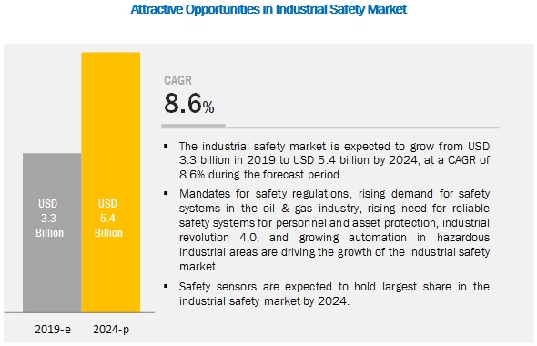 Industrial Safety Market | Industry Analysis and Market Size