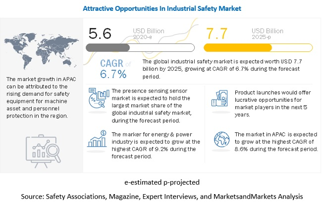 Industrial Safety Market