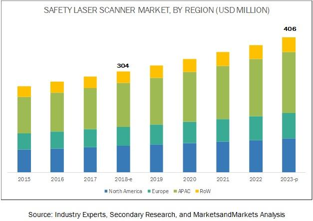 Safety Laser Scanner Market