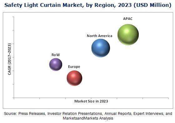Safety Light Curtain Market