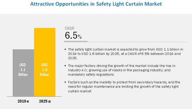 Safety Light Curtain Market
