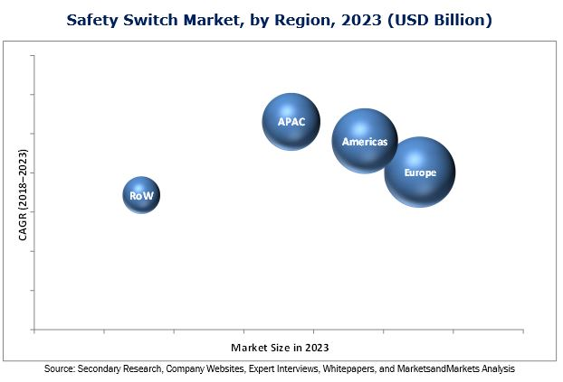 Safety Switch Market