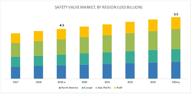 Safety Valves Market