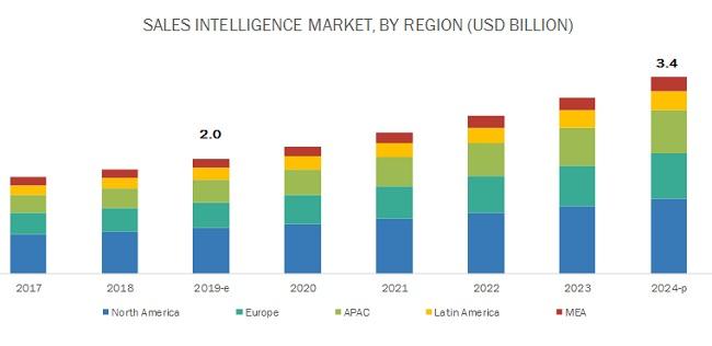 Sales Intelligence Market