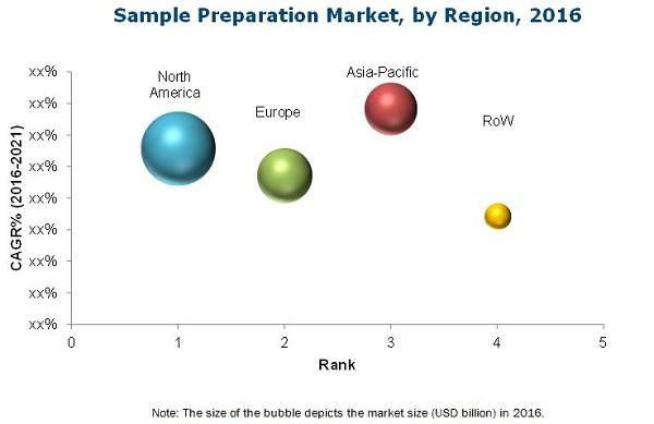 Sample Preparation Market