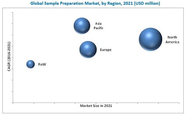 Sample Preparation Market