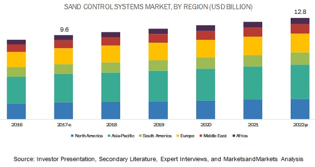 Sand Control Systems Market