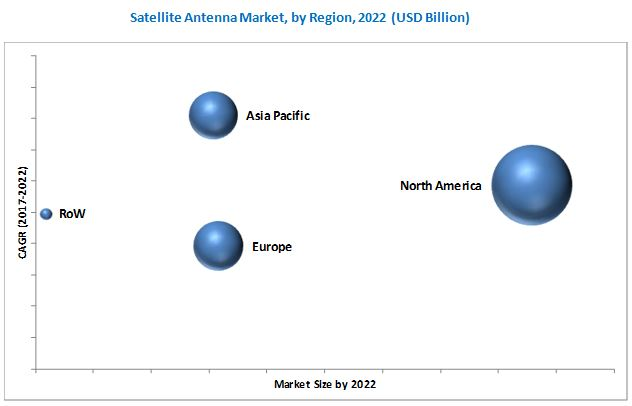 Satellite Antenna Market