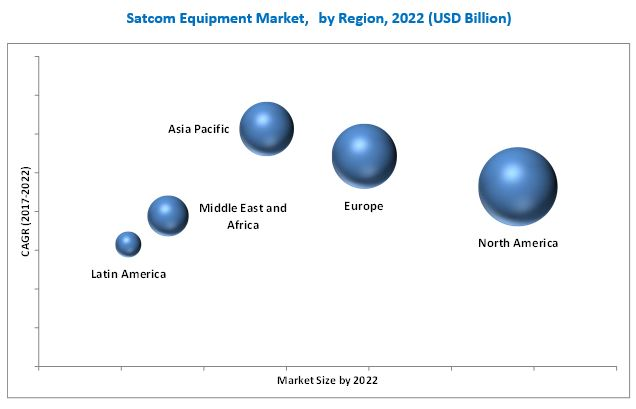 Satellite Communication (SATCOM) Equipment Market