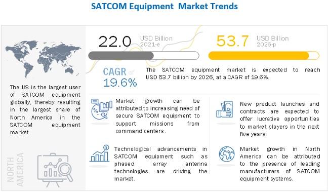 Satellite Communication (SATCOM) Equipment Market