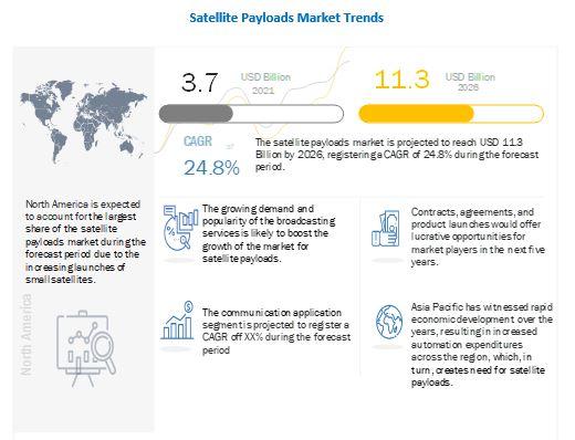 Satellite Payloads Market