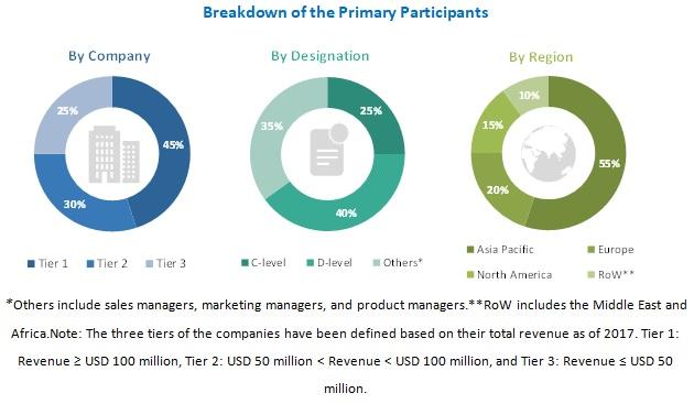 Savory Ingredients Market by Region, Company, & Designation
