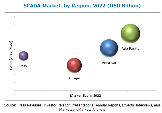 Scada Market By Component Amp Geography Global Forecast