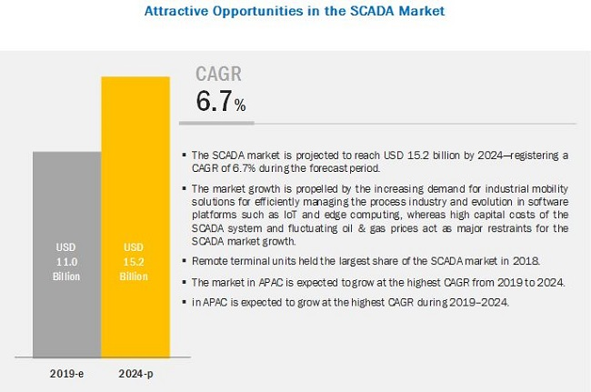 SCADA Market | Size, Growth, Trend and Forecast to 2024