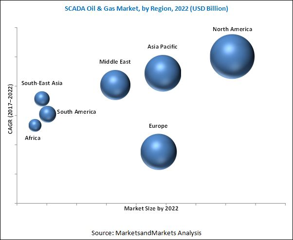 SCADA Oil & Gas Market