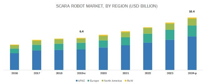 SCARA Robot Market